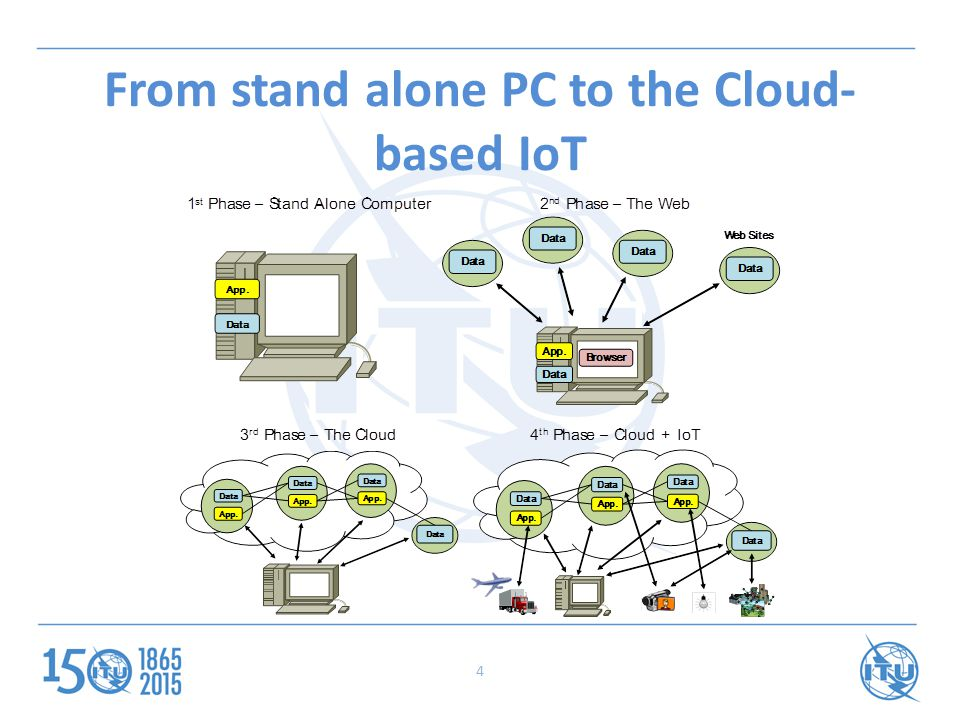 4 From stand alone PC to the Cloud- based IoT