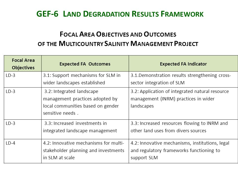 GEF-6 L AND D EGRADATION R ESULTS F RAMEWORK Focal Area Objectives Expected FA OutcomesExpected FA Indicator LD-3 3.1: Support mechanisms for SLM in wider landscapes established 3.1.Demonstration results strengthening cross- sector integration of SLM LD-3 3.2: Integrated landscape management practices adopted by local communities based on gender sensitive needs.