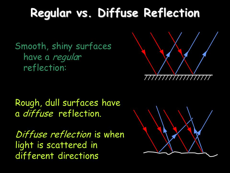 Part 2 - Reflection and Mirrors