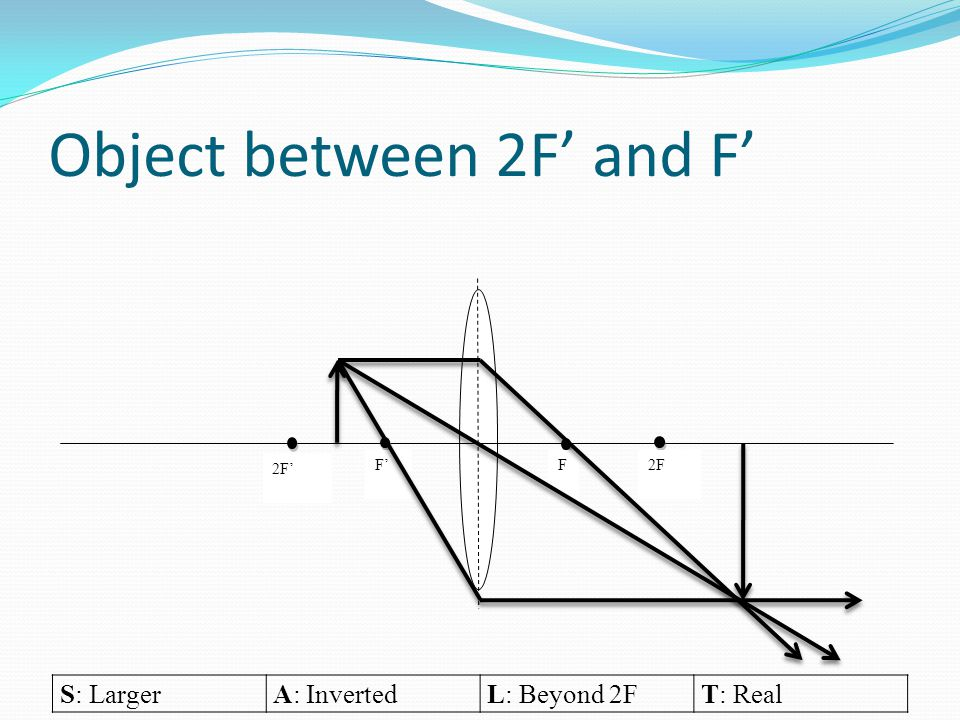Object between 2F' and F' S: LargerA: InvertedL: Beyond 2FT: Real 2F' F'F 2F
