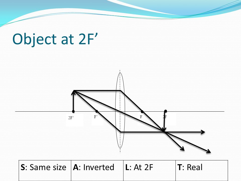 Object at 2F' S: Same sizeA: InvertedL: At 2FT: Real 2F' F'F 2F