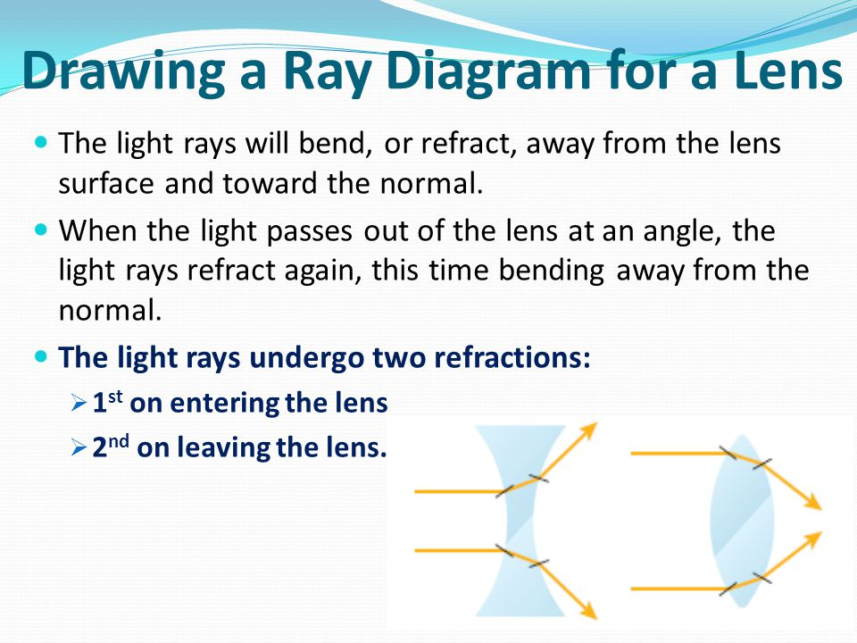 Drawing a Ray Diagram for a Lens The light rays will bend, or refract, away from the lens surface and toward the normal.