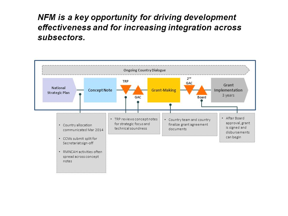 NFM is a key opportunity for driving development effectiveness and for increasing integration across subsectors.