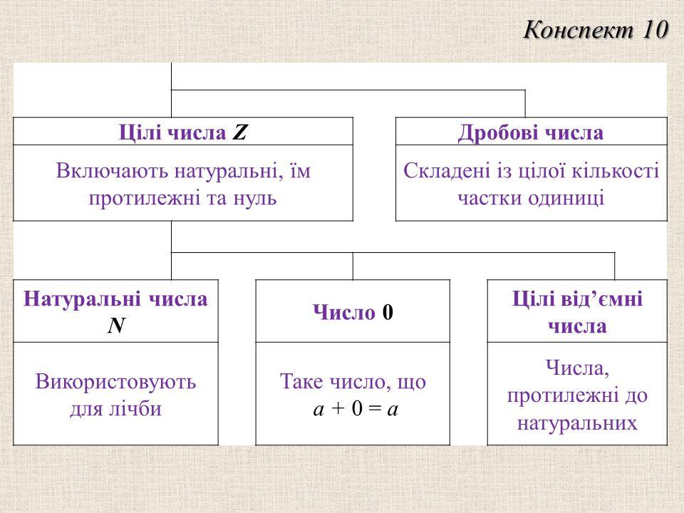 Цілі числа Z Дробові числа Включають натуральні, їм протилежні та нуль Складені із цілої кількості частки одиниці Натуральні числа N Число 0 Цілі від'