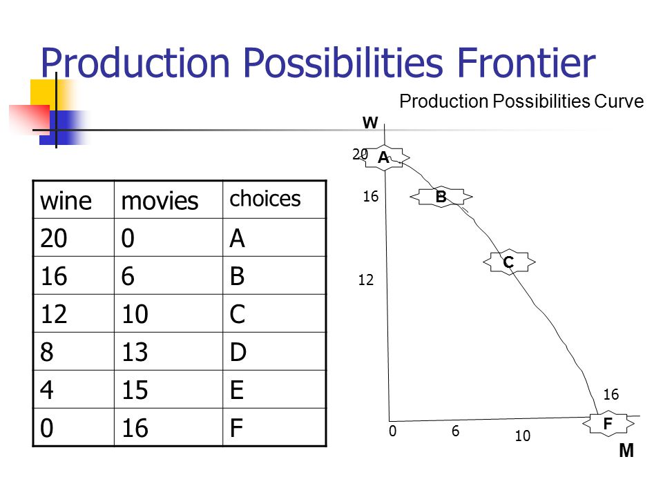 Production Possibilities Frontier winemovies choices 200A 166B 1210C 813D 415E 016F A W B C F M Production Possibilities Curve