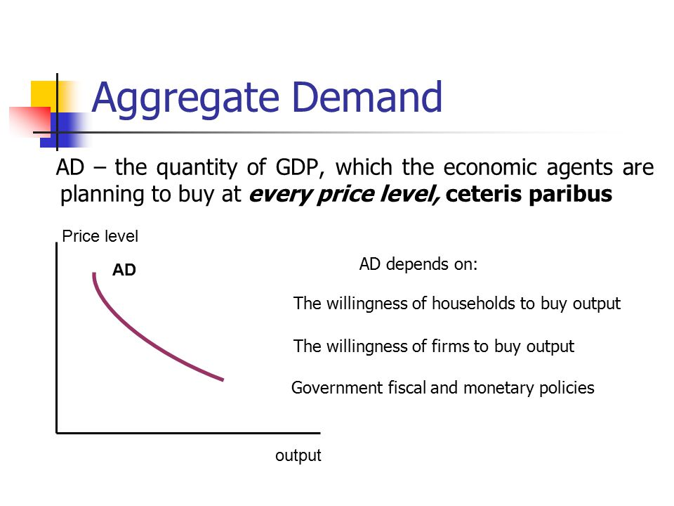 Aggregate Demand AD – the quantity of GDP, which the economic agents are planning to buy at every price level, ceteris paribus Price level output AD AD depends on: The willingness of households to buy output The willingness of firms to buy output Government fiscal and monetary policies