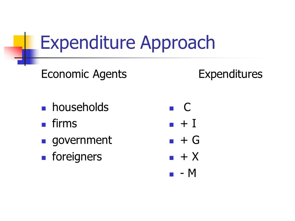 Expenditure Approach Economic Agents households firms government foreigners Expenditures C + I + G + X - M