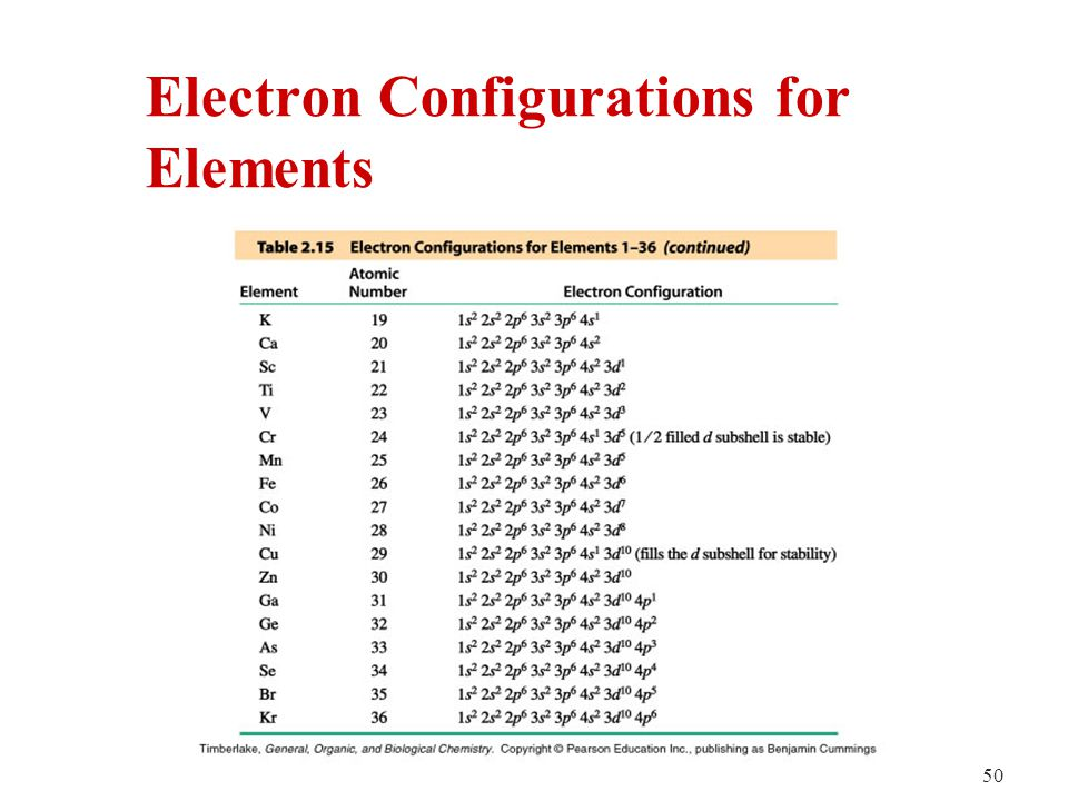 Periodic table first 30 elements of the periodic table with atoms and the periodic table ppt video online download urtaz Choice Image