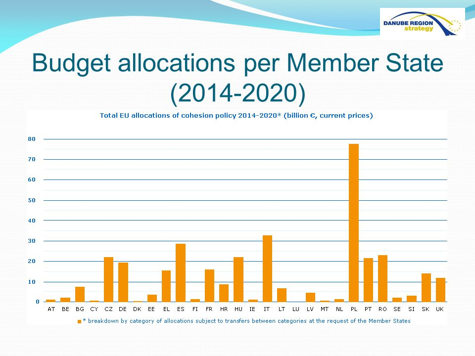 Budget allocations per Member State ( )