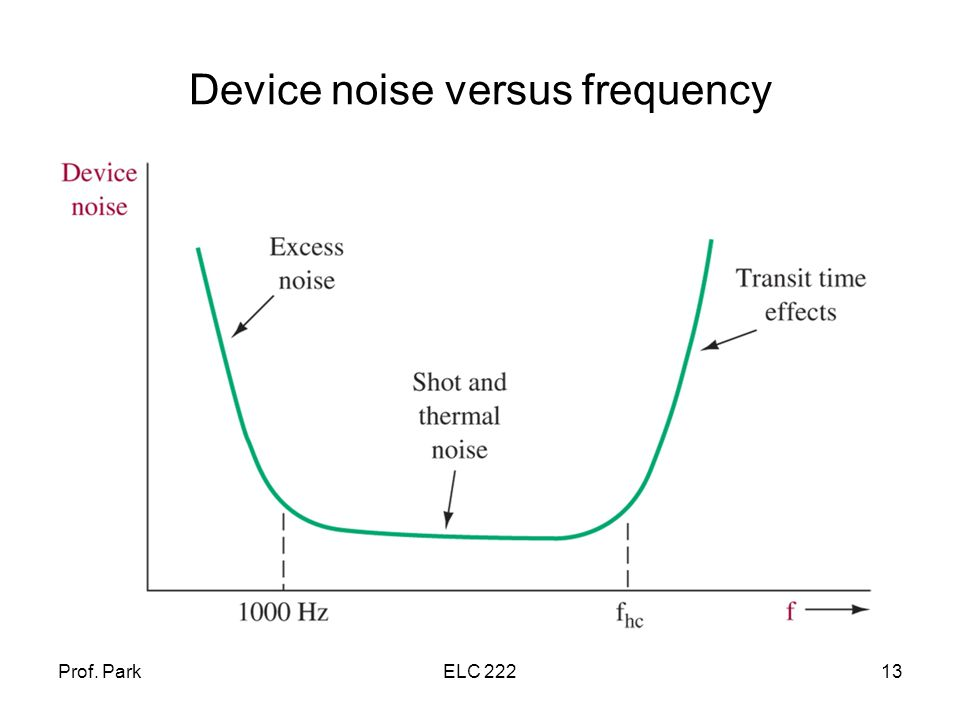 Prof. ParkELC Device noise versus frequency