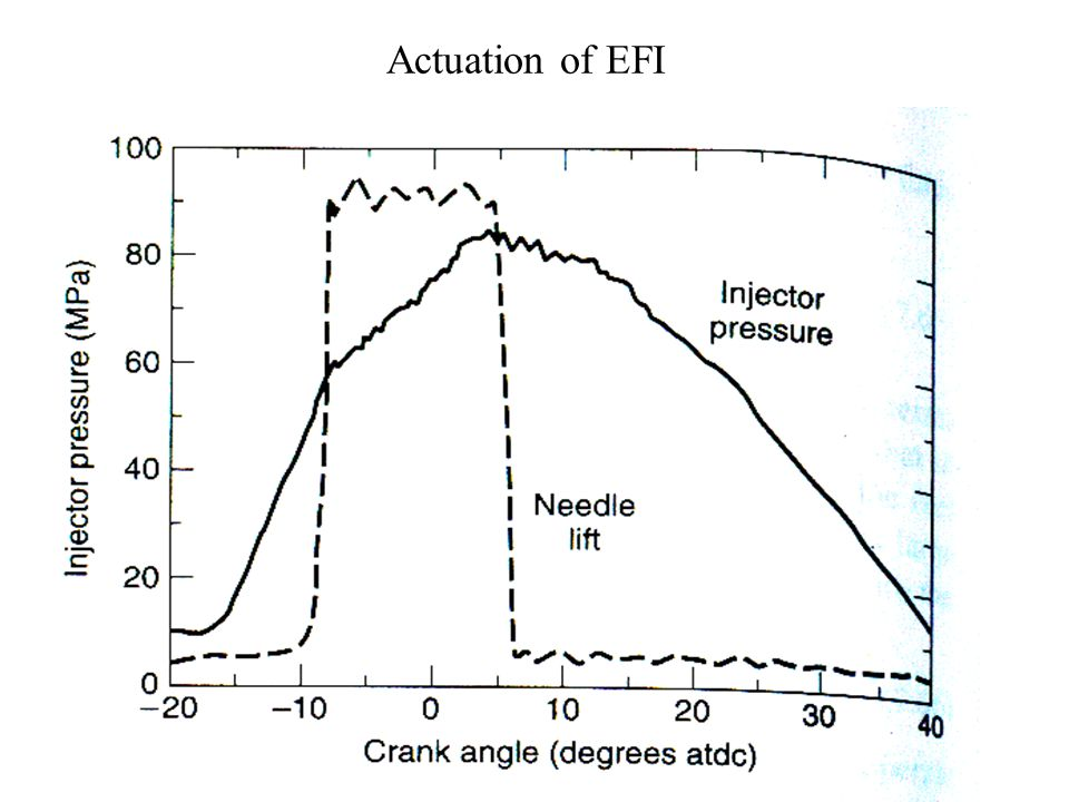 Flow Characteristics of EFI