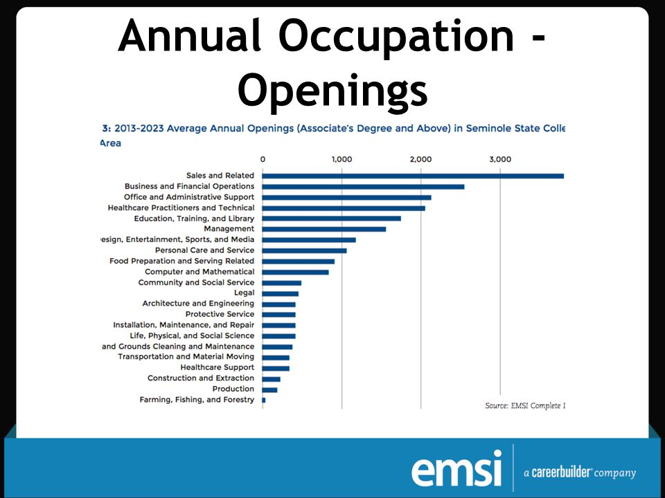 Annual Occupation - Openings