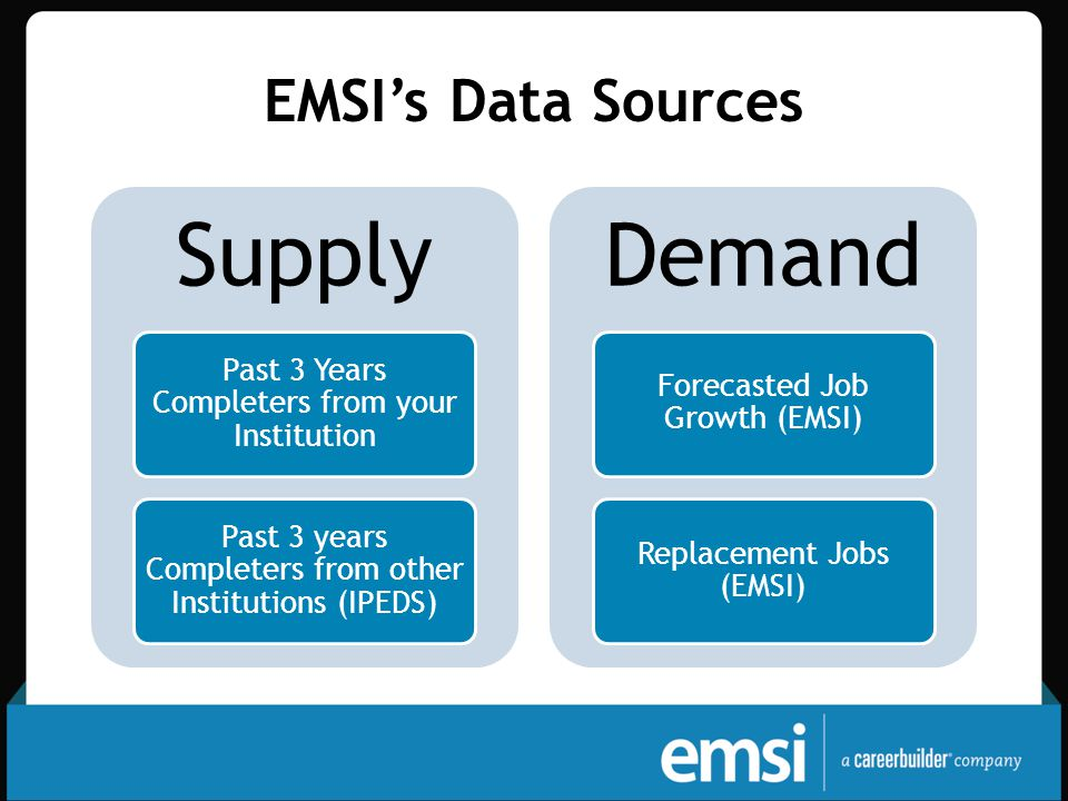EMSI's Data Sources Supply Past 3 Years Completers from your Institution Past 3 years Completers from other Institutions (IPEDS) Demand Forecasted Job Growth (EMSI) Replacement Jobs (EMSI)