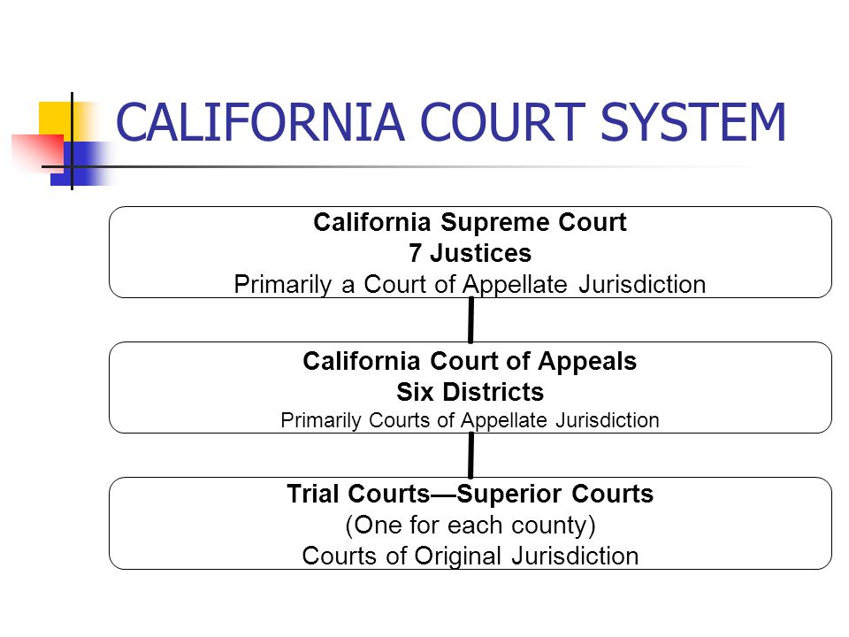 CALIFORNIA COURT SYSTEM California Supreme Court 7 Justices Primarily a Court of Appellate Jurisdiction California Court of Appeals Six Districts Primarily Courts of Appellate Jurisdiction Trial Courts—Superior Courts (One for each county) Courts of Original Jurisdiction