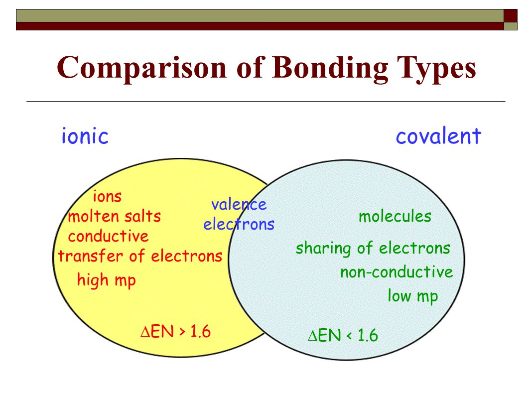 ioniccovalent valence electrons Comparison of Bonding Types sharing of electrons transfer of electrons ions molecules  EN > 1.6  EN < 1.6 high mp low mp molten salts conductive non-conductive