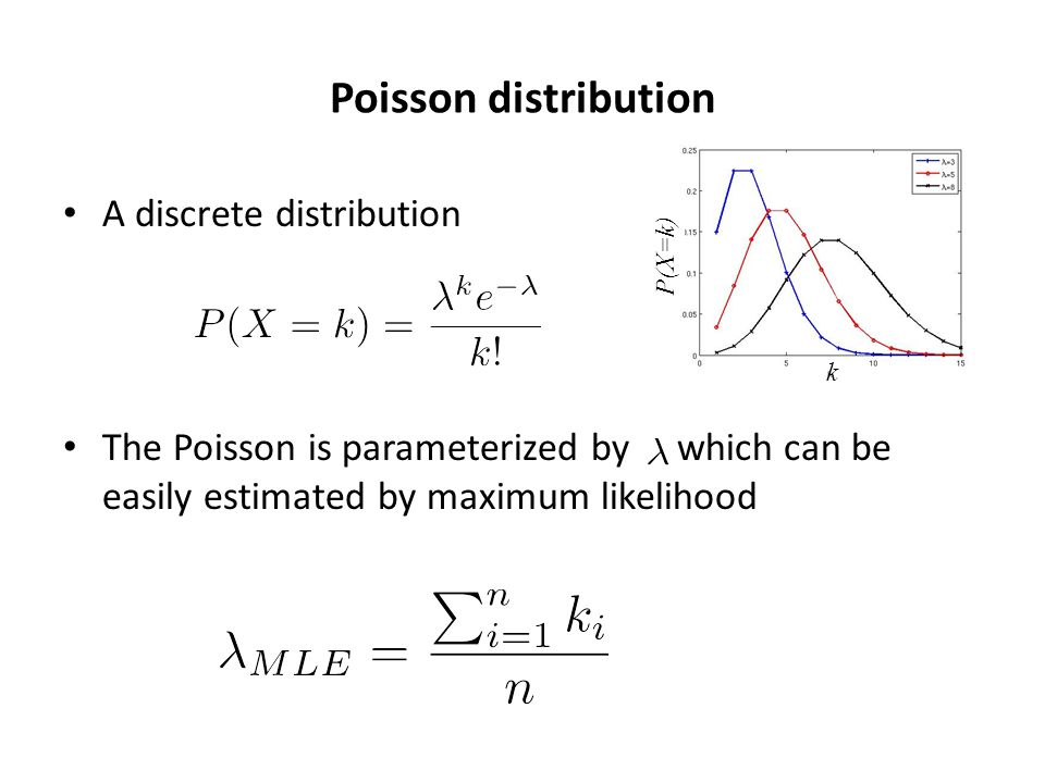 Poisson distribution A discrete distribution The Poisson is parameterized by which can be easily estimated by maximum likelihood k P(X=k)