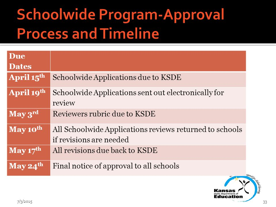 7/3/ Due Dates April 15 th Schoolwide Applications due to KSDE April 19 th Schoolwide Applications sent out electronically for review May 3 rd Reviewers rubric due to KSDE May 10 th All Schoolwide Applications reviews returned to schools if revisions are needed May 17 th All revisions due back to KSDE May 24 th Final notice of approval to all schools