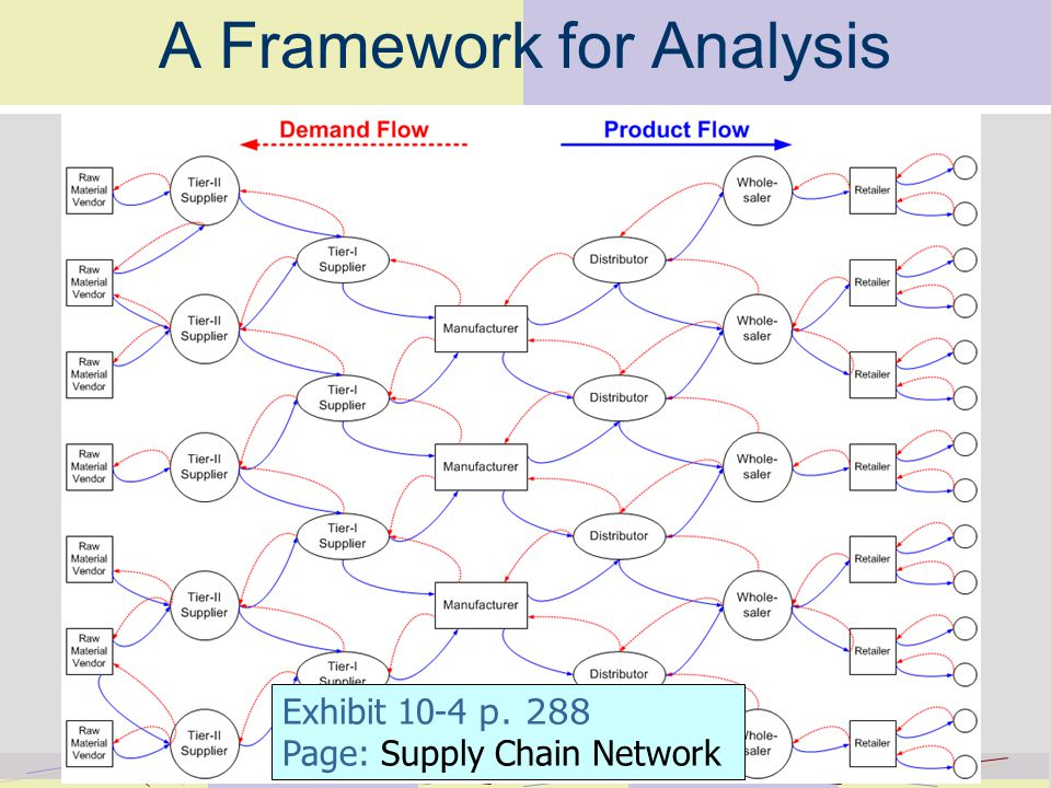 A Framework for Analysis Exhibit 10-4 p. 288 Page: Supply Chain Network