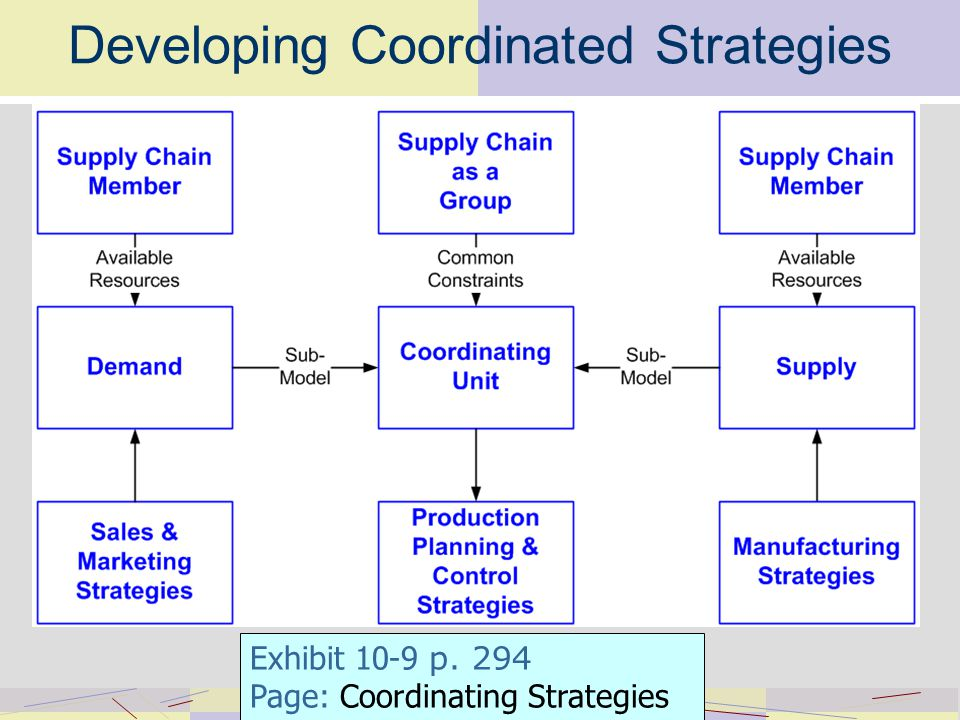 Developing Coordinated Strategies Exhibit 10-9 p. 294 Page: Coordinating Strategies