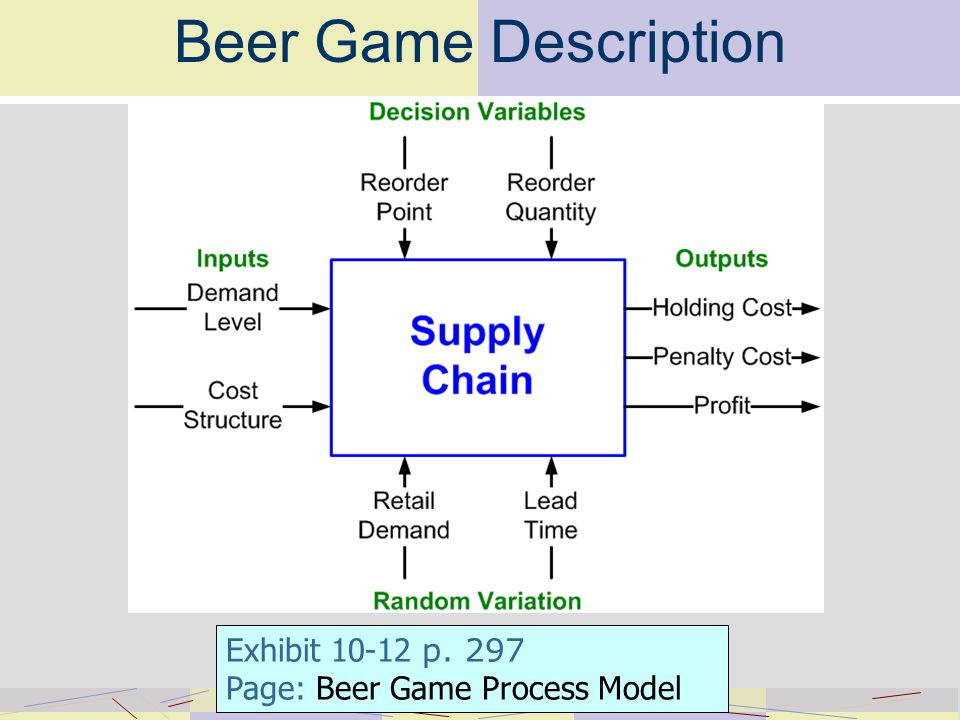 Beer Game Description Exhibit p. 297 Page: Beer Game Process Model