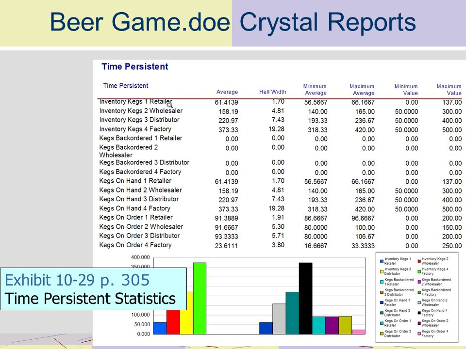 Beer Game.doe Crystal Reports Exhibit p. 305 Time Persistent Statistics
