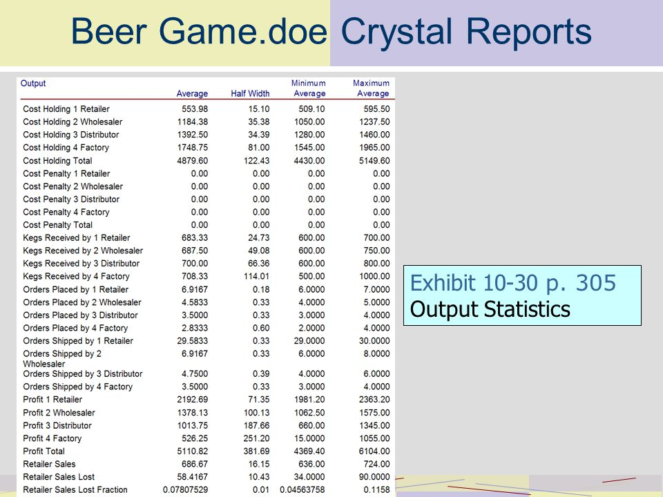 Beer Game.doe Crystal Reports Exhibit p. 305 Output Statistics