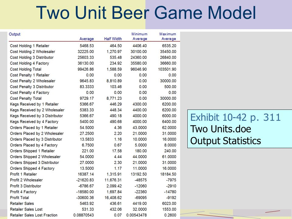Two Unit Beer Game Model Exhibit p. 311 Two Units.doe Output Statistics