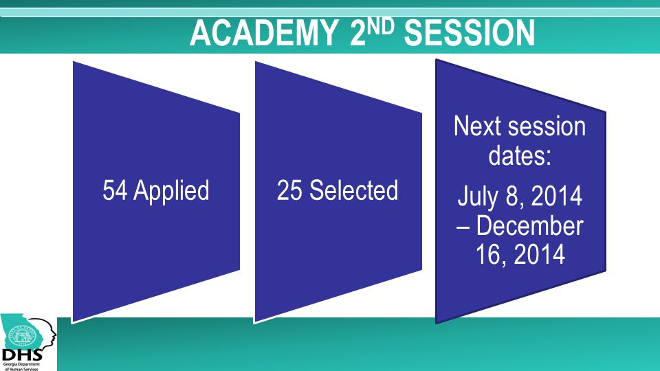 ACADEMY 2 ND SESSION 54 Applied25 Selected Next session dates: July 8, 2014 – December 16, 2014