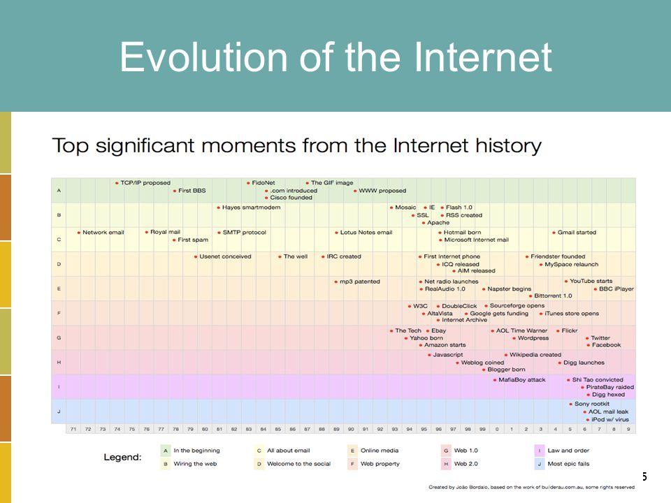 13-15 Evolution of the Internet
