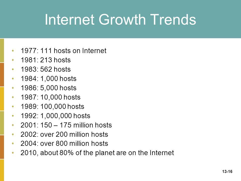 13-16 Internet Growth Trends 1977: 111 hosts on Internet 1981: 213 hosts 1983: 562 hosts 1984: 1,000 hosts 1986: 5,000 hosts 1987: 10,000 hosts 1989:
