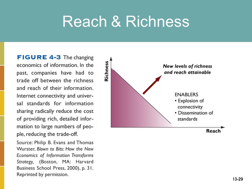13-29 Reach & Richness
