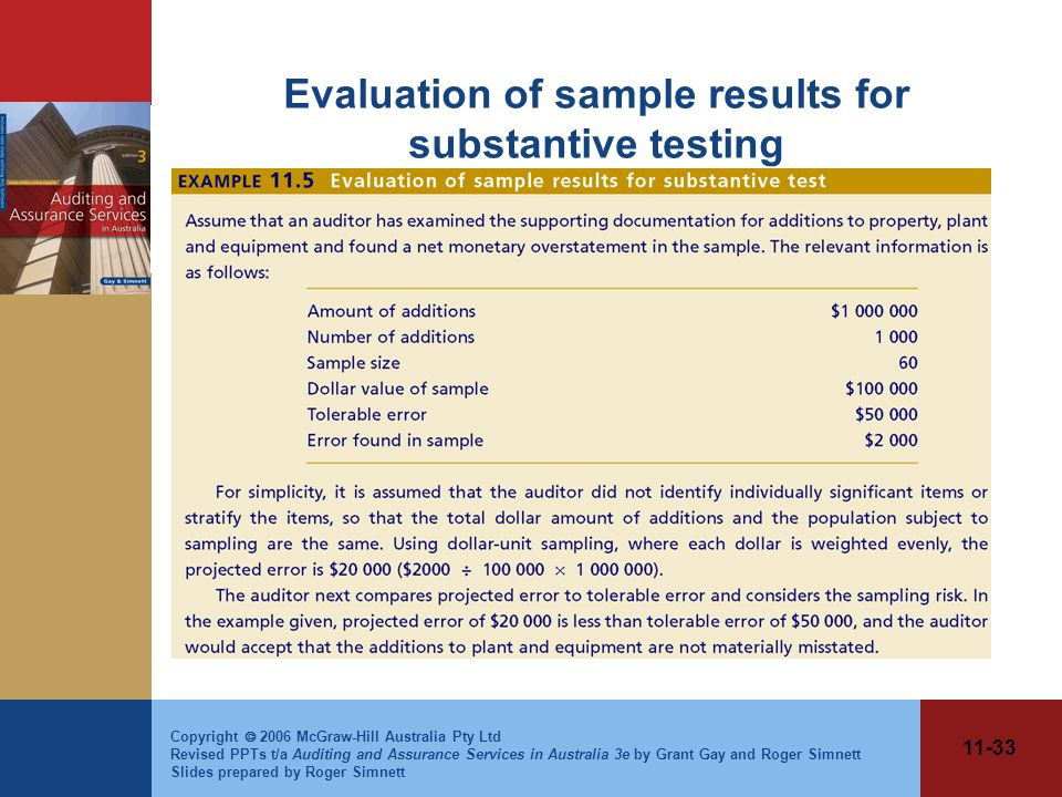 11-33 Copyright  2006 McGraw-Hill Australia Pty Ltd Revised PPTs t/a Auditing and Assurance Services in Australia 3e by Grant Gay and Roger Simnett Slides prepared by Roger Simnett Evaluation of sample results for substantive testing