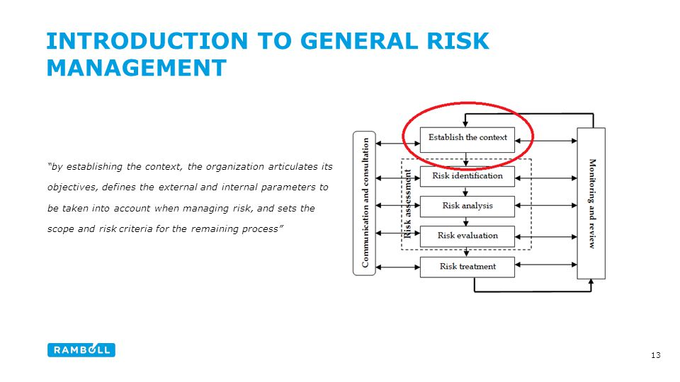 by establishing the context, the organization articulates its objectives, defines the external and internal parameters to be taken into account when managing risk, and sets the scope and risk criteria for the remaining process INTRODUCTION TO GENERAL RISK MANAGEMENT Content slide 13