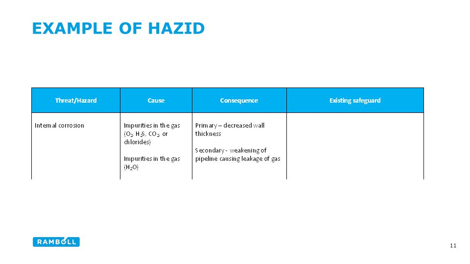 EXAMPLE OF HAZID Content slide 11