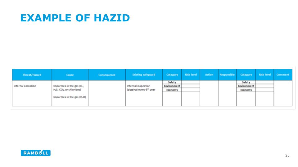 EXAMPLE OF HAZID Content slide 20