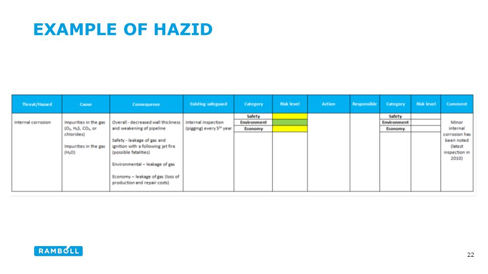 EXAMPLE OF HAZID Content slide 22