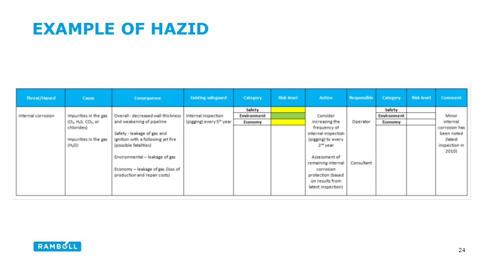 EXAMPLE OF HAZID Content slide 24