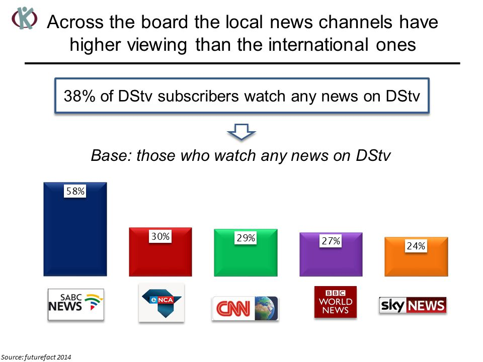 Across the board the local news channels have higher viewing than the international ones Source: futurefact 2014 Base: those who watch any news on DStv 38% of DStv subscribers watch any news on DStv