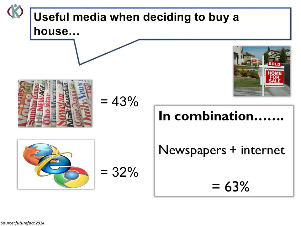 Useful media when deciding to buy a house… Source: futurefact 2014 Newspape= 43% Internet= 32% Source: futurefact 2014 In combination…….