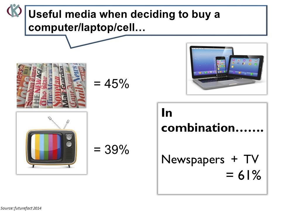 Newspape= 45% TV= 39% In combination…….