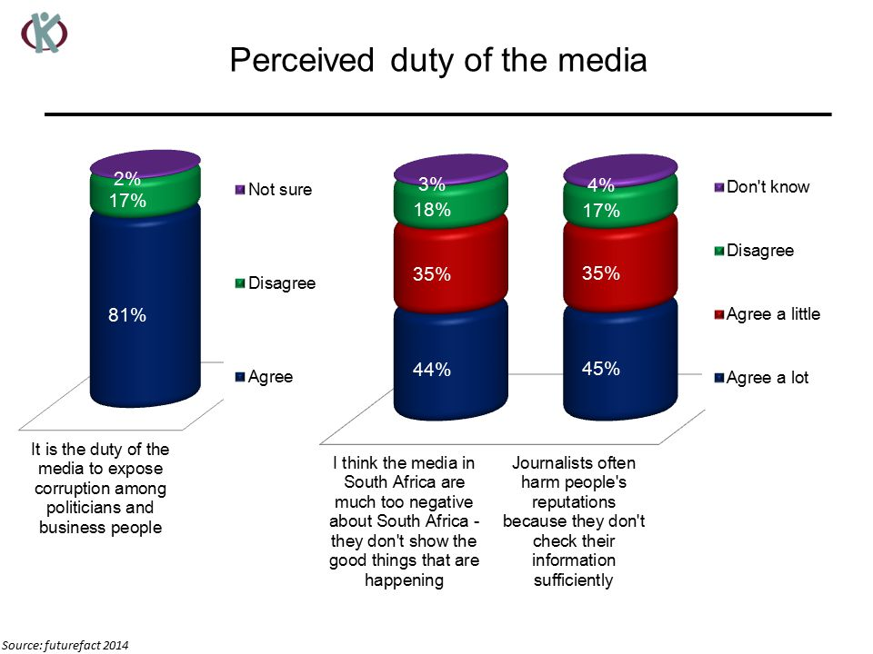 Perceived duty of the media Source: futurefact 2014