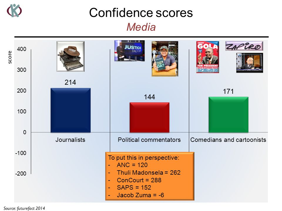 Confidence scores Media score Source: futurefact 2014 To put this in perspective: -ANC = 120 -Thuli Madonsela = 262 -ConCourt = 288 -SAPS = 152 -Jacob Zuma = -6