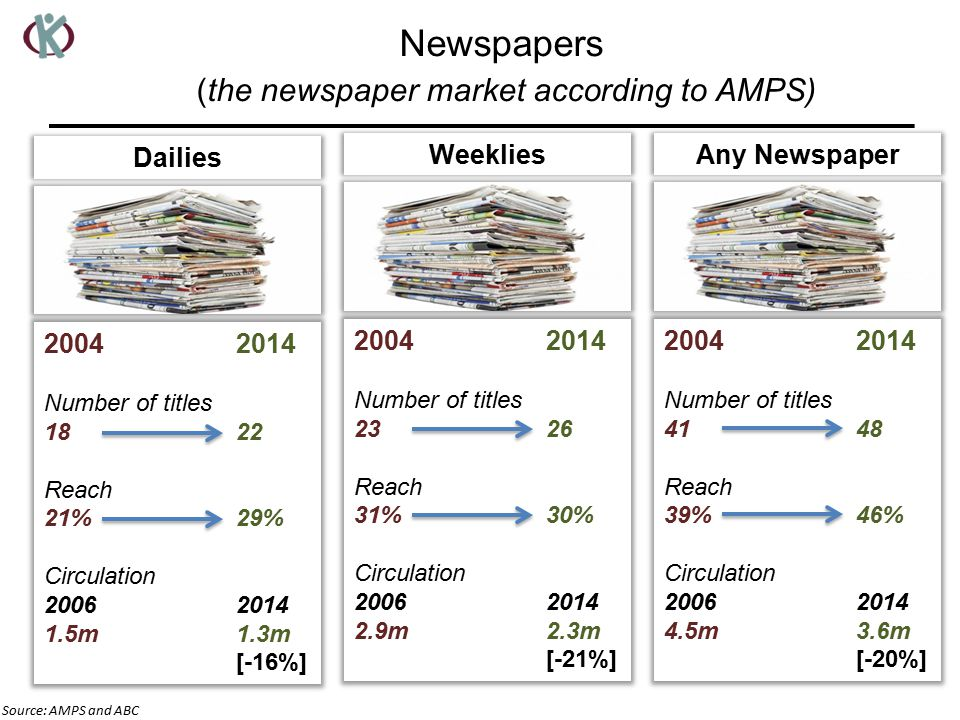 Newspapers (the newspaper market according to AMPS) Dailies Number of titles Reach 21%29% Circulation m1.3m [-16%] Weeklies Number of titles Reach 31%30% Circulation m2.3m [-21%] Any Newspaper Number of titles Reach 39%46% Circulation m3.6m [-20%] Source: AMPS and ABC