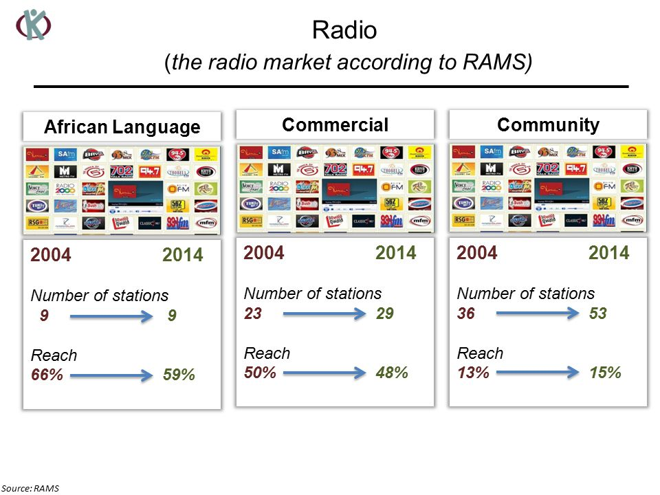 African Language Number of stations 9 9 Reach 66%59% Commercial Number of stations Reach 50%48% Community Number of stations Reach 13%15% Source: RAMS Radio (the radio market according to RAMS)