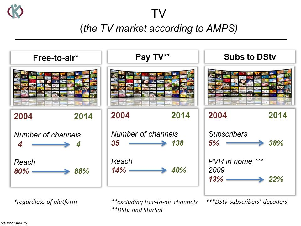 Free-to-air* Number of channels 4 4 Reach 80%88% Pay TV** Number of channels Reach 14%40% Subs to DStv Subscribers 5% 38% PVR in home *** %22% Source: AMPS TV (the TV market according to AMPS) *regardless of platform **excluding free-to-air channels **DStv and StarSat ***DStv subscribers' decoders