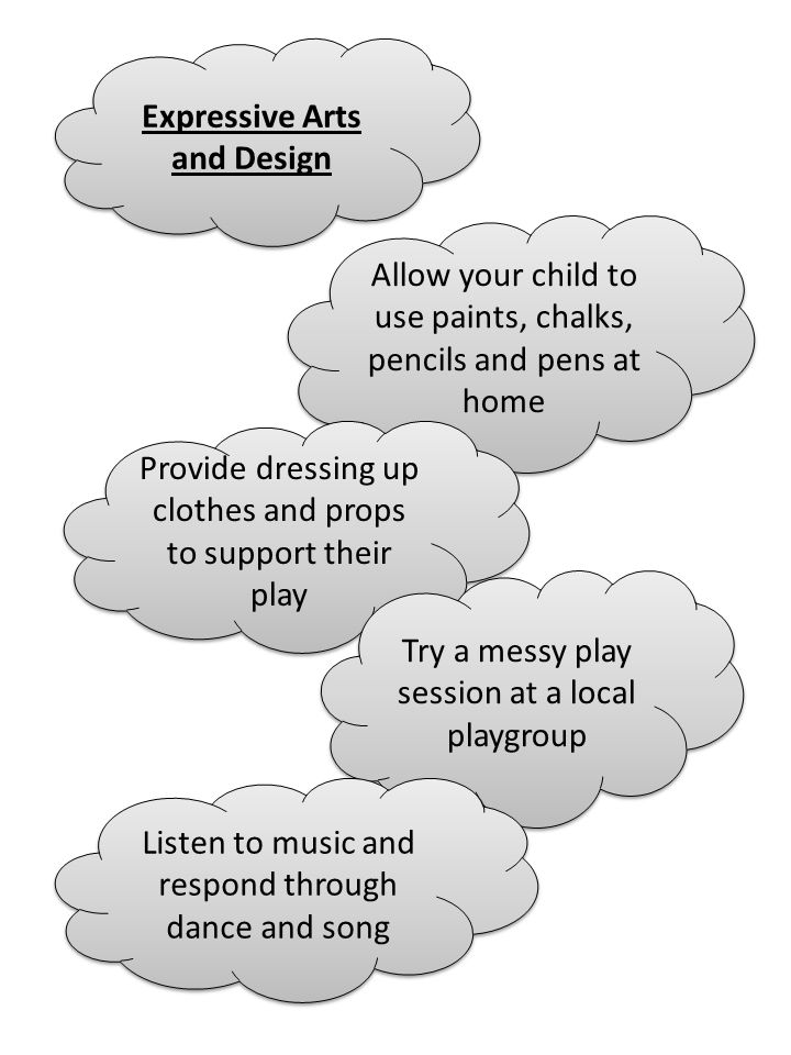 Expressive Arts and Design Allow your child to use paints, chalks, pencils and pens at home Provide dressing up clothes and props to support their play Try a messy play session at a local playgroup Listen to music and respond through dance and song