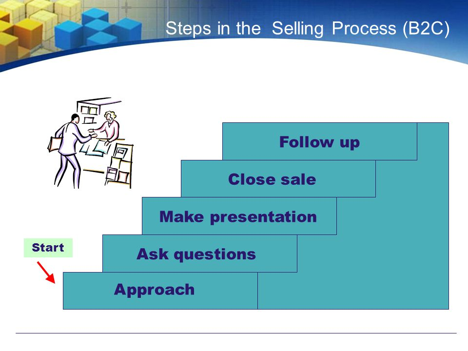 Steps in the Selling Process (B2C) Start Approach Ask questions Make presentation Close sale Follow up