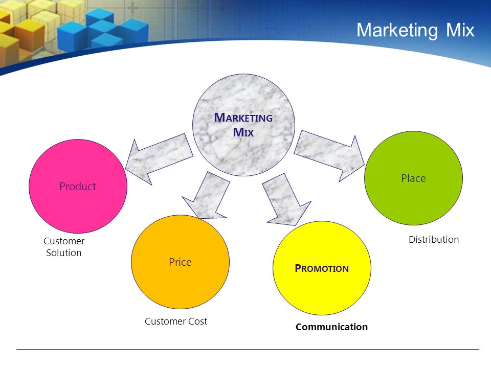 Marketing Mix M ARKETING M IX Product Price P ROMOTION Place Customer Solution Customer Cost Communication Distribution
