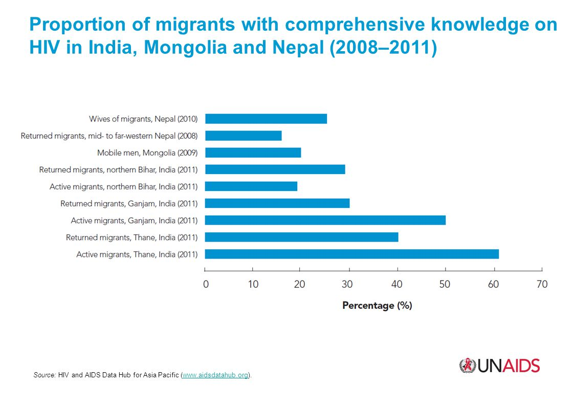 Proportion of migrants with comprehensive knowledge on HIV in India, Mongolia and Nepal (2008–2011) Source: HIV and AIDS Data Hub for Asia Pacific (