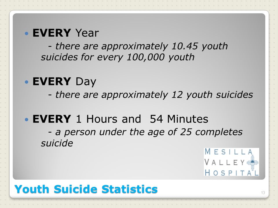 EVERY Year - there are approximately youth suicides for every 100,000 youth EVERY Day - there are approximately 12 youth suicides EVERY 1 Hours and 54 Minutes - a person under the age of 25 completes suicide 13 Youth Suicide Statistics